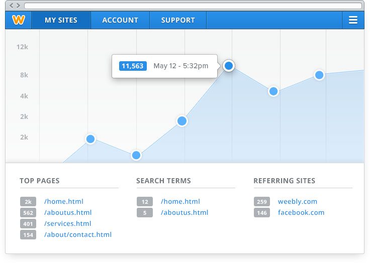 Website statistics built-in (but you can add Google Analytics if you want)